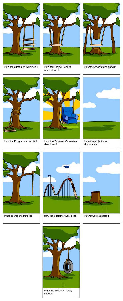 The Tire Swing Project