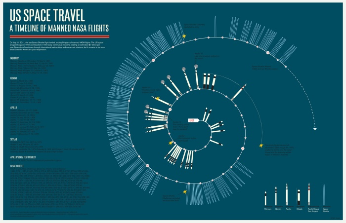 US Space Travel