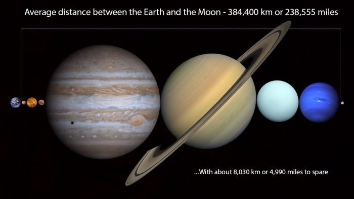 You Could Fit All the Planets Between the Earth and the Moon